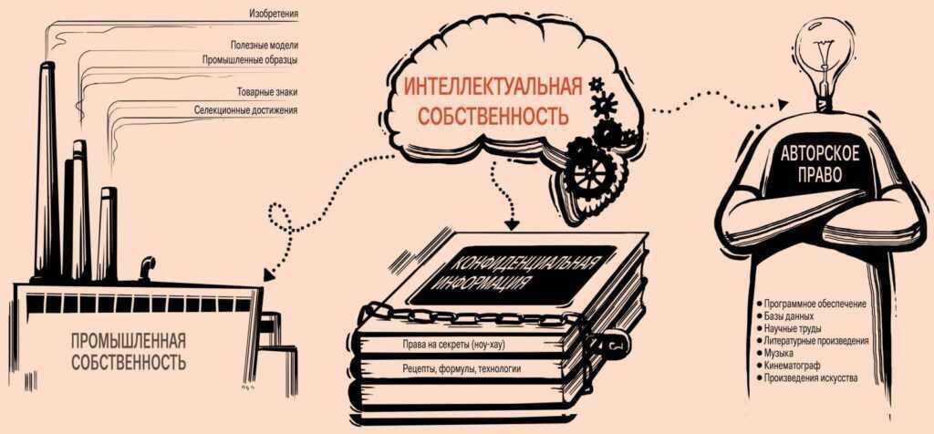 На что распространяется интеллектуальная собственность