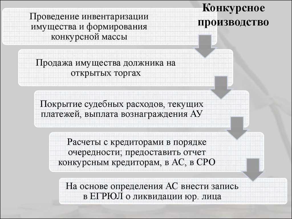 Этапы конкурсного производства
