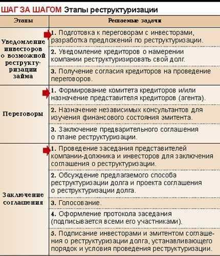 Этапы реструктуризации долга
